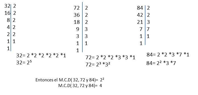 máximo común divisor de 32, 72, 84