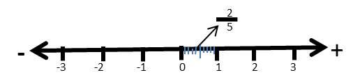 recta numérica de 2 entre 5