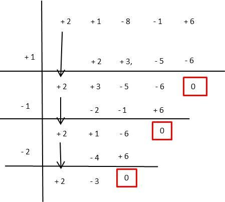 factorización por ruffini ejercicio 4