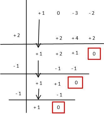 factorización por ruffini ejercicio 5