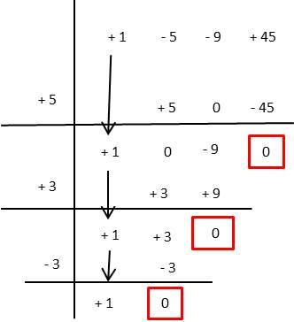 factorización por ruffini ejercicio 6