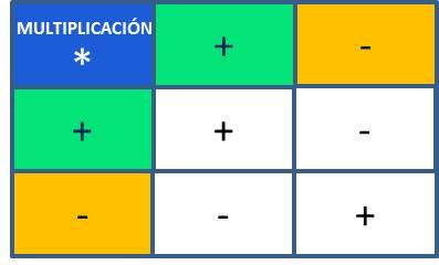 Ley de los signos para la multiplicación