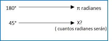 ejercicio 2 transformacion de grados a radianes