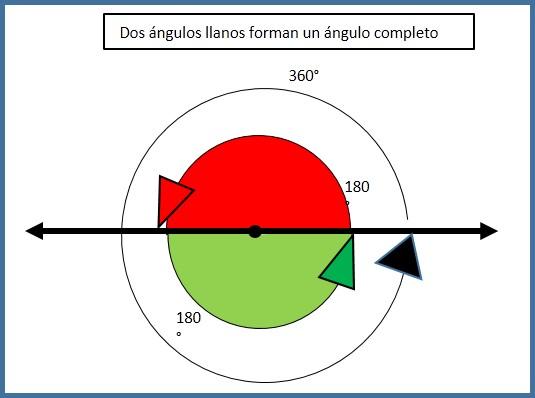 ejemplo 3 de angulo completo